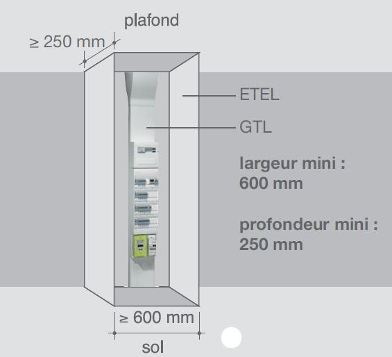 ETL GTL